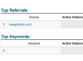 Swagbucks com top referral in Google Analytics only on