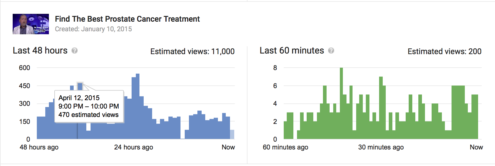 Analytics View Count Incorrect vs Real Time Data - Includes