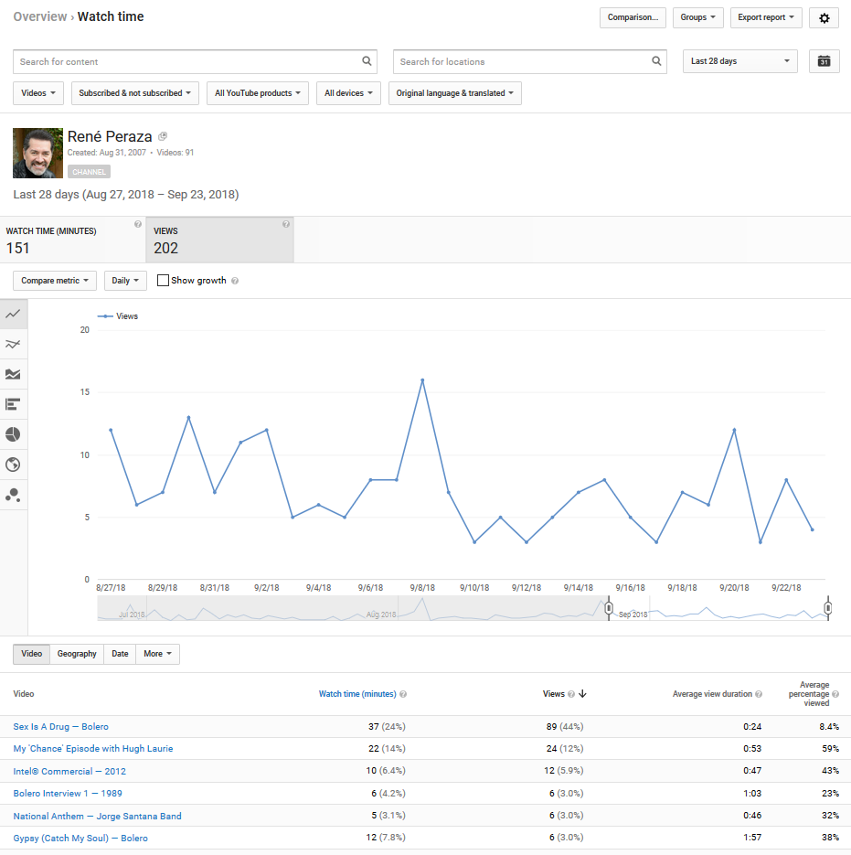 YouTube analytics not showing Geography data? - YouTube Help